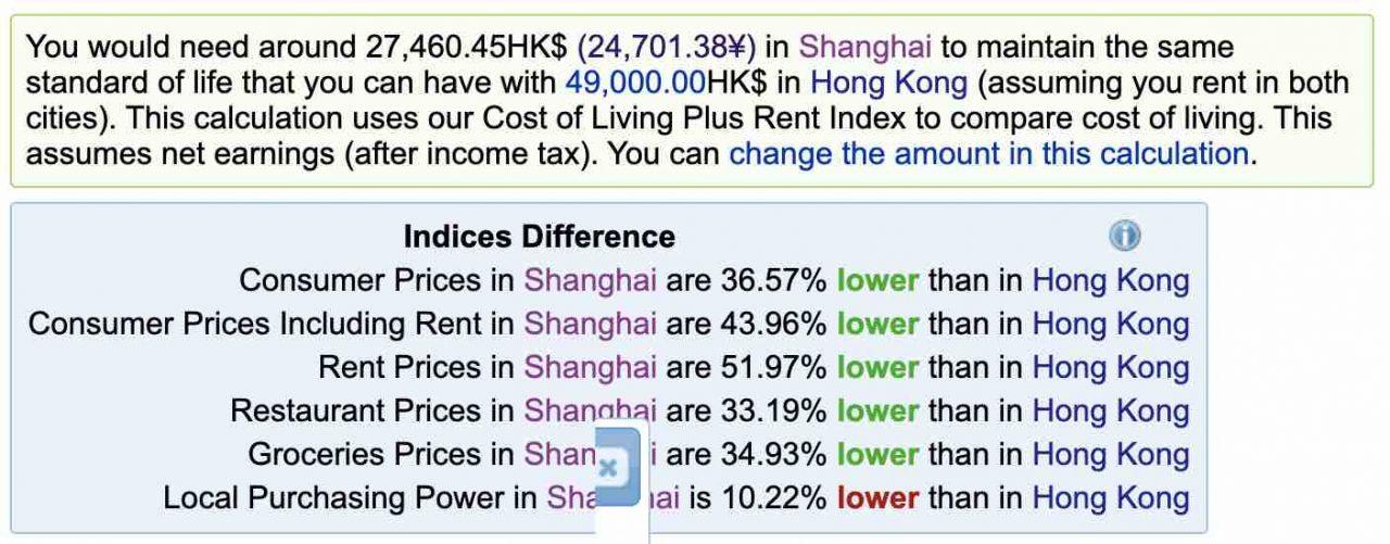 Cost of Living in China - Hong Kong vs Shanghai