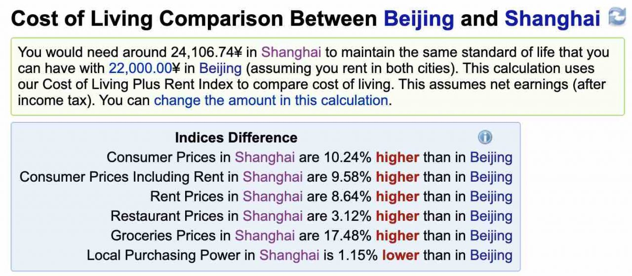 Cost of Living in China - Beijing vs Shanghai